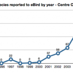 Species reported to eBird by year- Centre County